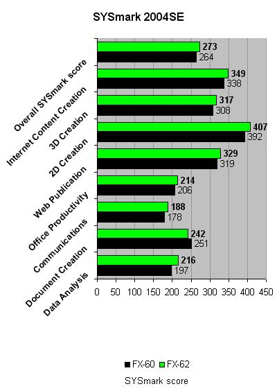 AMD_AM2_Sysmark