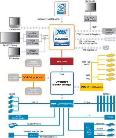 via p4m900 chipset