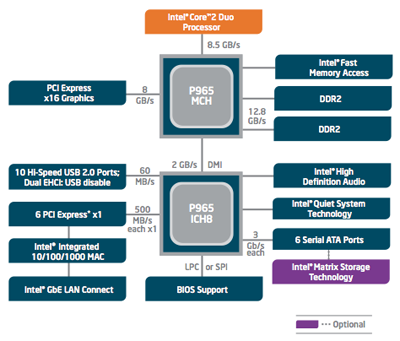 intel p965 express chipset