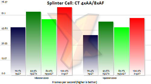 nvidia geforce 7950 gt splinter cell test
