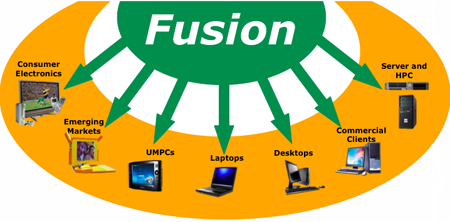 amd fusion: it's every