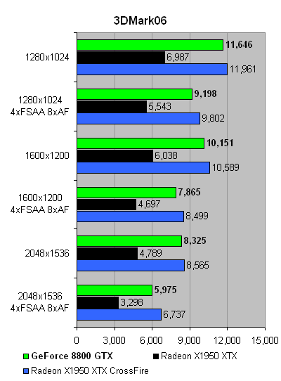 GeForce_8800GTX_3DMark06