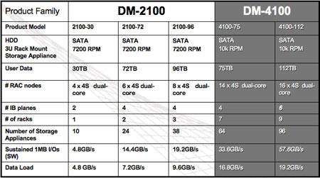 Panta's data warehousing box configurations