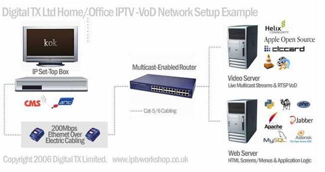 IPTV/VoD network setup