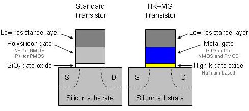 intel's 45nm metal-gate, high-k transistor
