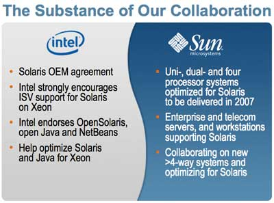 Slide for Sun and Intel with Solaris mentioned six times