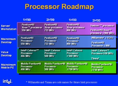 intel timna soc appears on the roadmap