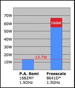 Graph comparing PA Semi with Freescale. PA Semi has close to a 6x edge