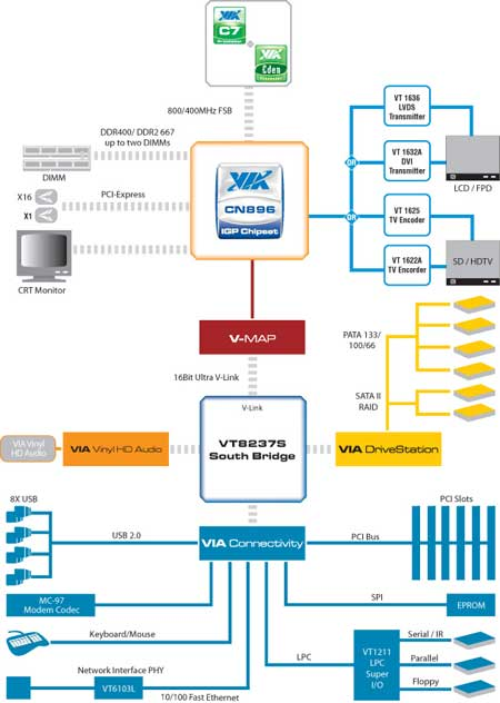 via cn896 chipset diagram