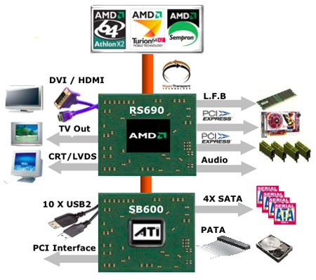 AMD 690G chipset diagram