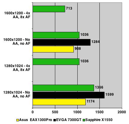 Sapphire Radeon X1550 - 3DMark06 Test