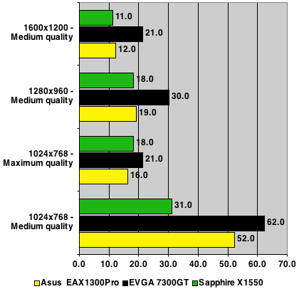Sapphire Radeon X1550 - FEAR Test