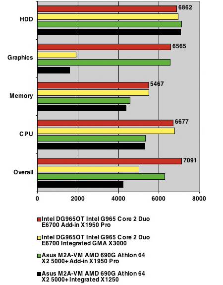 PCMark05 1.2 benchmark results