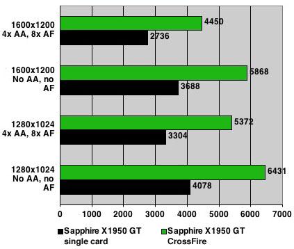 Sapphire Radeon X1950 GT - 3DMark06
