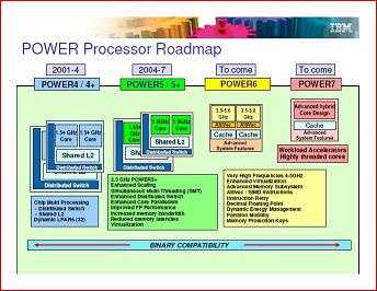 "IBM's slide deck showing Power6 as ""to come"""
