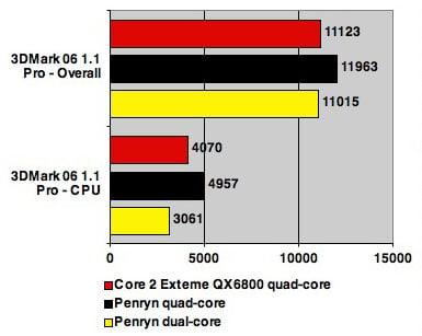 Intel 45nm Penryn test - 3DMark 06