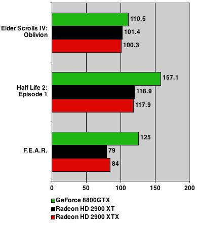 AMD ATI Radeon HD 2900 XTX benchmarks - 1280 x 1024