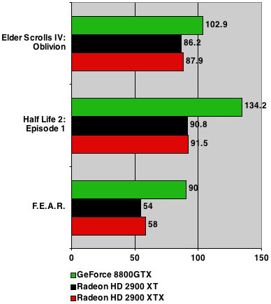 AMD ATI Radeon HD 2900 XTX benchmarks - 1600 x 1200