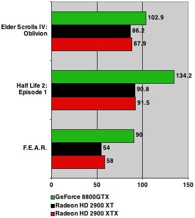 AMD ATI Radeon HD 2900 XTX benchmarks - 1600 x 1200
