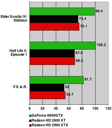 AMD ATI Radeon HD 2900 XTX benchmarks - 1920 x 1200