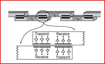 Diagram showing overlapping chips