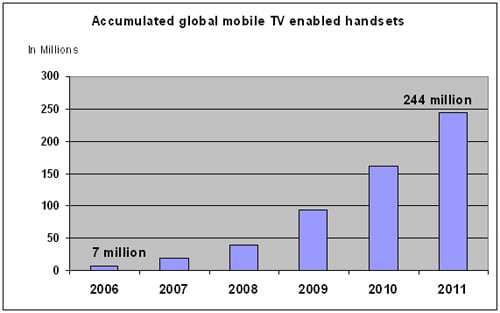 Accumulated global mobile TV enabled handsets