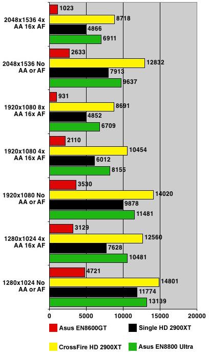 Nvidia GeForce 8800 Ultra - 3DMark06 results