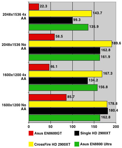 Nvidia GeForce 8800 Ultra - Half-life 2 results
