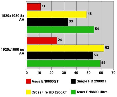 Nvidia GeForce 8800 Ultra - Elder Scrolls results