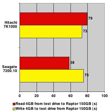 Hitachi 7K1000 - 4GB read/write test results