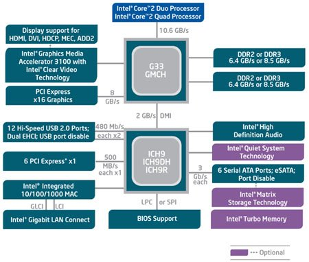 Intel's G33 chipset schematic