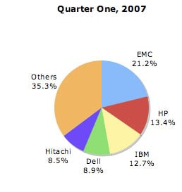 idc storage figures