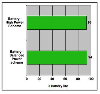 Battery power test - time in minutes