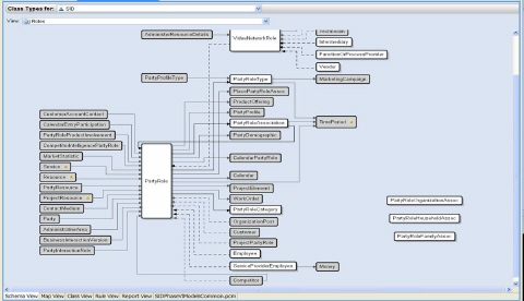 And example of the Shared Information Data Model used in DataXtend