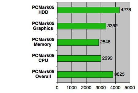 HP TouchSmart IQ770 PC test results