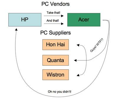 hp vs acer visual