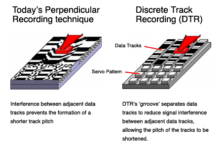 Toshiba Discrete Tracks Recording