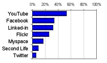 Social Networking Tools Usage