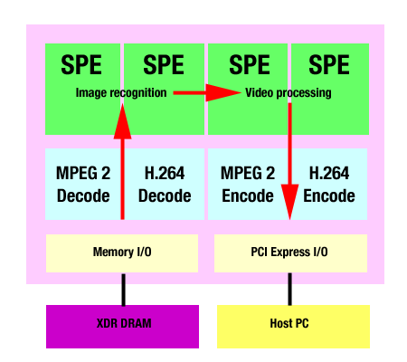 Toshiba's SpursEngine GPU