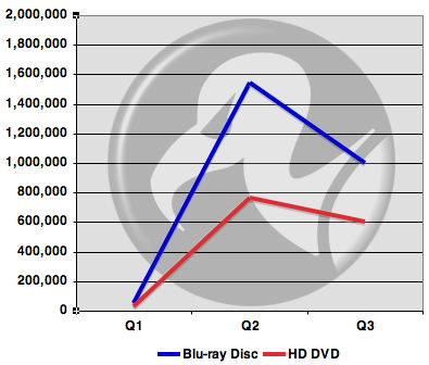 US Blu-ray and HD DVD media sales