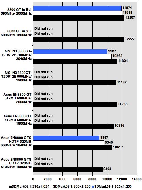 Nvidia GeForce 8800 GT 3DMark06