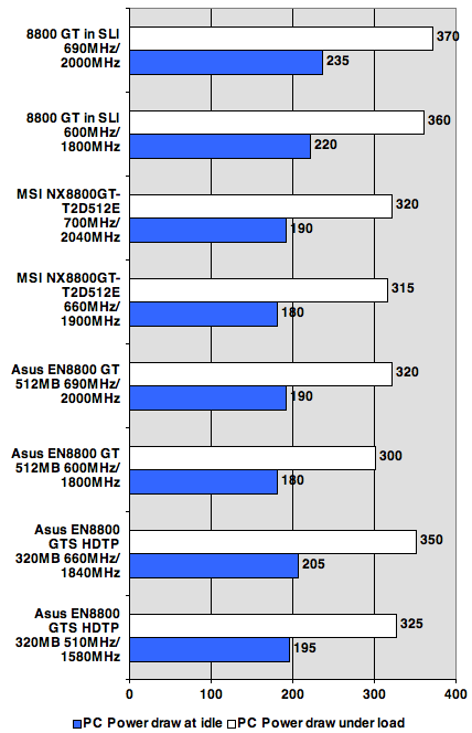 Nvidia GeForce 8800 GT system power draw