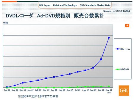 HD recorder sales in Japan - source GfK