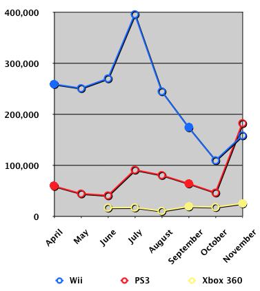 Japan console sales