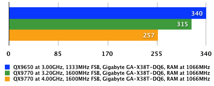 Intel Core 2 Extreme QX9770 - iTunes AAC test