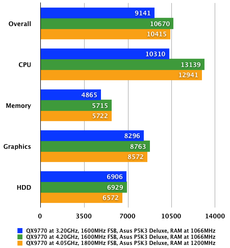 Intel Core 2 Extreme QX9770 - PCMark 05 tests