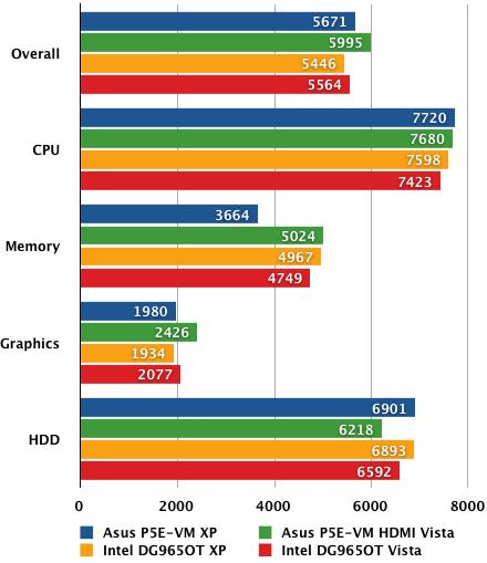 Asus' P5E-VM HDMI - PCMark05