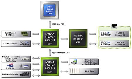 Nvidia nForce 750i SLI