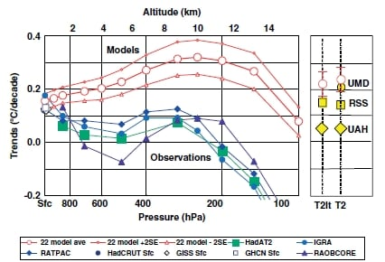 Temperature time trends from Douglass et alii (2007). Only at the surface are the mean of the models and the mean of observations seen to agree, within the uncertainties.