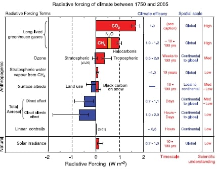 IPCC radiative forcings, grouped by uncertainty